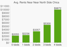 Graph of average rent prices for Near North Side Chicago