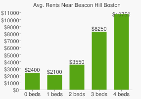 Graph of average rent prices for Beacon Hill Boston
