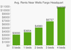 Graph of average rent prices for Wells Fargo Headquarters