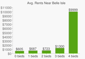 Graph of average rent prices for Belle Isle