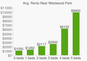 Graph of average rent prices for Westwood Park