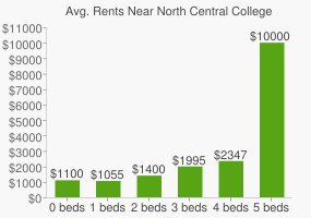 Graph of average rent prices for North Central College