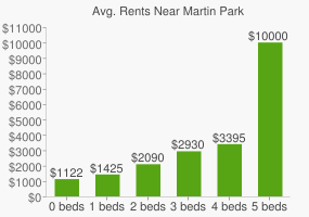 Graph of average rent prices for Martin Park