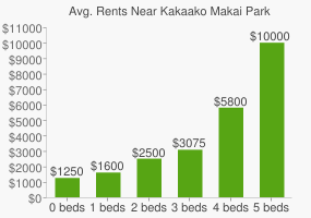 Graph of average rent prices for Kakaako Makai Park
