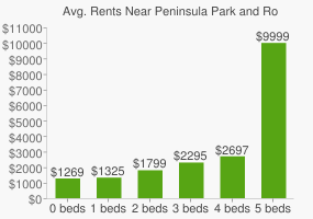 Graph of average rent prices for Peninsula Park and Rose Garden