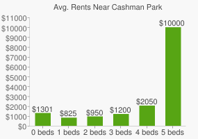Graph of average rent prices for Cashman Park