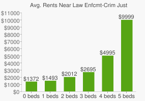 Graph of average rent prices for Law Enfcmt-Crim Just High School