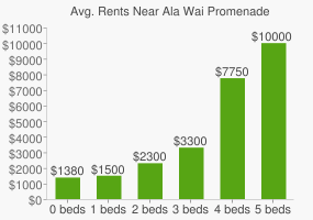 Graph of average rent prices for Ala Wai Promenade