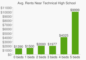 Graph of average rent prices for Technical High School