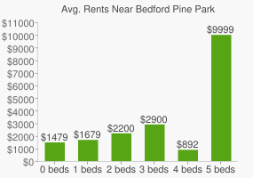 Graph of average rent prices for Bedford Pine Park