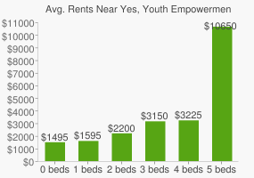 Graph of average rent prices for Yes, Youth Empowerment High School