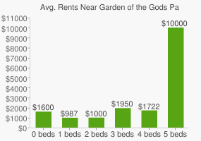 Graph of average rent prices for Garden of the Gods Park