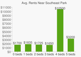 Graph of average rent prices for Southeast Park