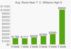 Graph of average rent prices for T. C. Williams High School