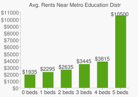 Graph of average rent prices for Metro Education District High School