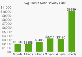 Graph of average rent prices for Beverly Park