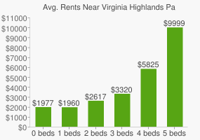 Graph of average rent prices for Virginia Highlands Park