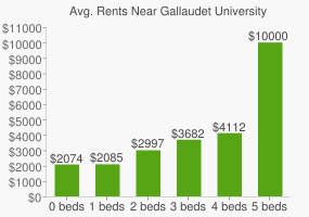 Graph of average rent prices for Gallaudet University