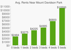 Graph of average rent prices for Mount Davidson Park