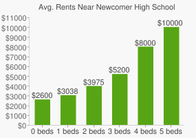 Graph of average rent prices for Newcomer High School