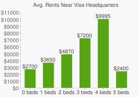 Graph of average rent prices for Visa Headquarters