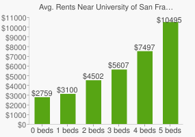 Graph of average rent prices for University of San Francisco