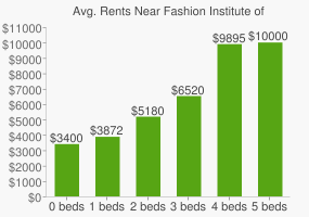 Graph of average rent prices for Fashion Institute of Technology