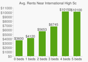 Graph of average rent prices for International High School at Union Square