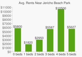 Graph of average rent prices for Jericho Beach Park