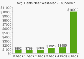 Graph of average rent prices for West-Mec - Thunderbird High School