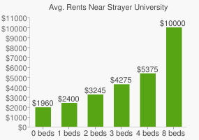 Graph of average rent prices for Strayer University