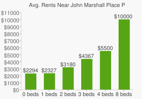 Graph of average rent prices for John Marshall Place Park