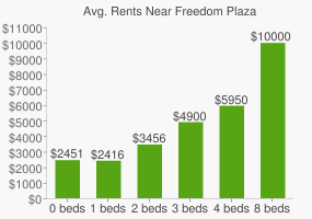 Graph of average rent prices for Freedom Plaza