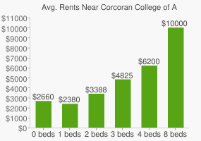 Graph of average rent prices for Corcoran College of Art and Design