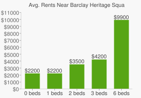 Graph of average rent prices for Barclay Heritage Square