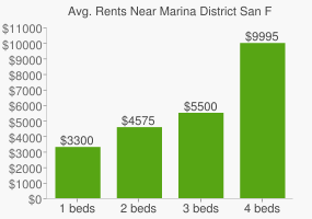 Graph of average rent prices for Marina District San Francisco