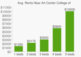 Graph of average rent prices for Art Center College of Design