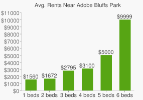 Graph of average rent prices for Adobe Bluffs Park