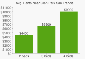 Graph of average rent prices for Glen Park San Francisco