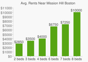Graph of average rent prices for Mission Hill Boston