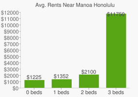 Graph of average rent prices for Manoa Honolulu