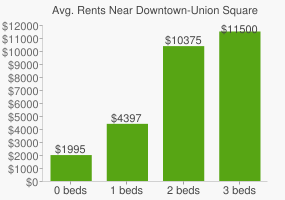 Graph of average rent prices for Downtown-Union Square San Francisco