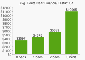 Graph of average rent prices for Financial District San Francisco