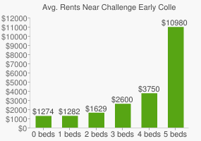 Graph of average rent prices for Challenge Early College High School
