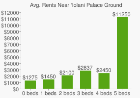 Graph of average rent prices for 'Iolani Palace Grounds