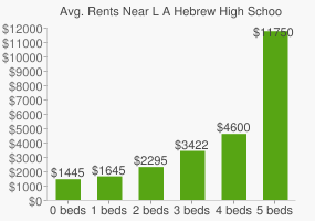 Graph of average rent prices for L A Hebrew High School