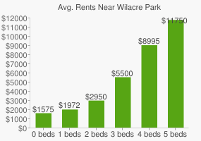 Graph of average rent prices for Wilacre Park