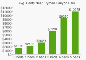 Graph of average rent prices for Fryman Canyon Park