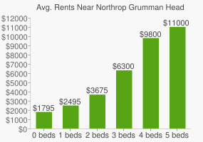 Graph of average rent prices for Northrop Grumman Headquarters