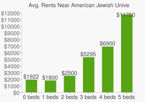Graph of average rent prices for American Jewish University